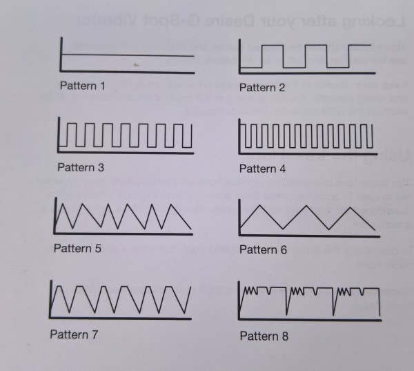 Vibration Patterns
